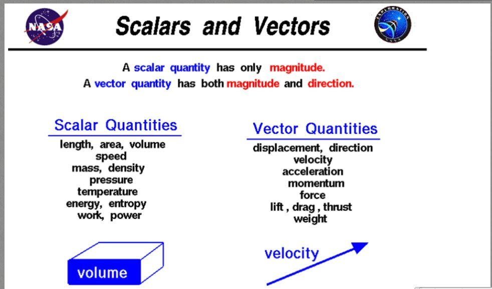 What is a vector quantity in physics
